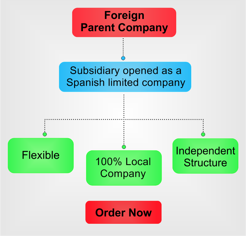 open-subsidiary-in-Spanish.png